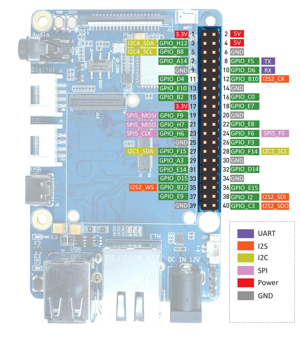 ODYSSEY-STM32P157C Pinout Diagram