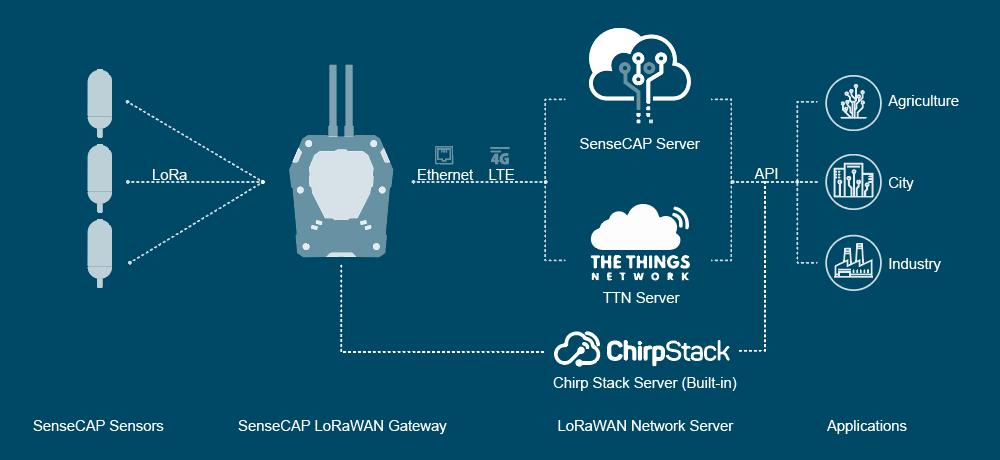 SenseCAP LoRaWAN system architecture