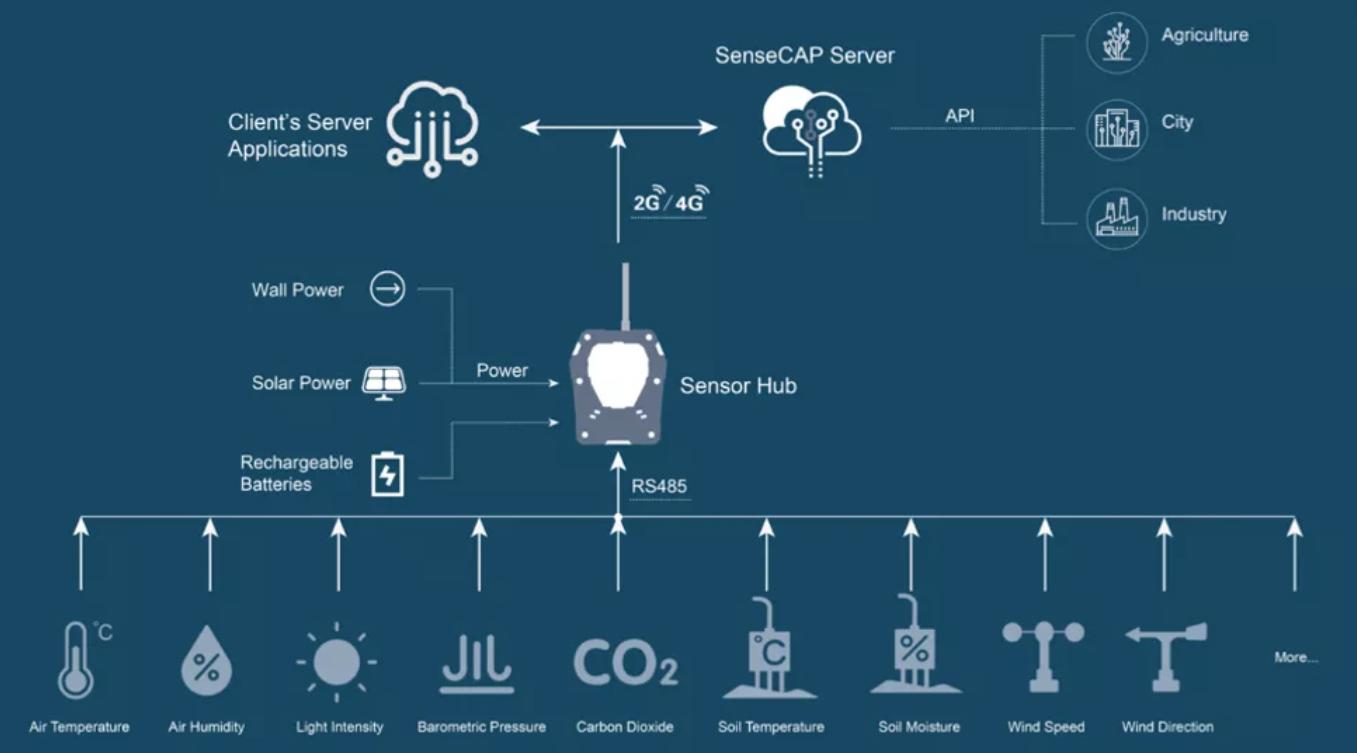SenseCAP Sensor Hub System Architecture