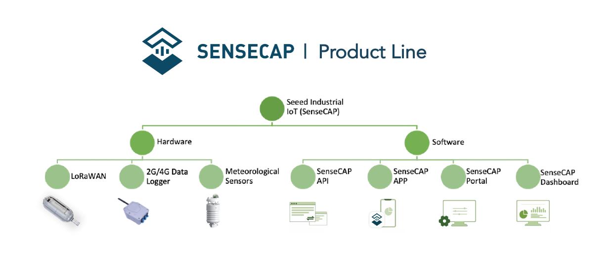 SenseCAP Product & Service Category