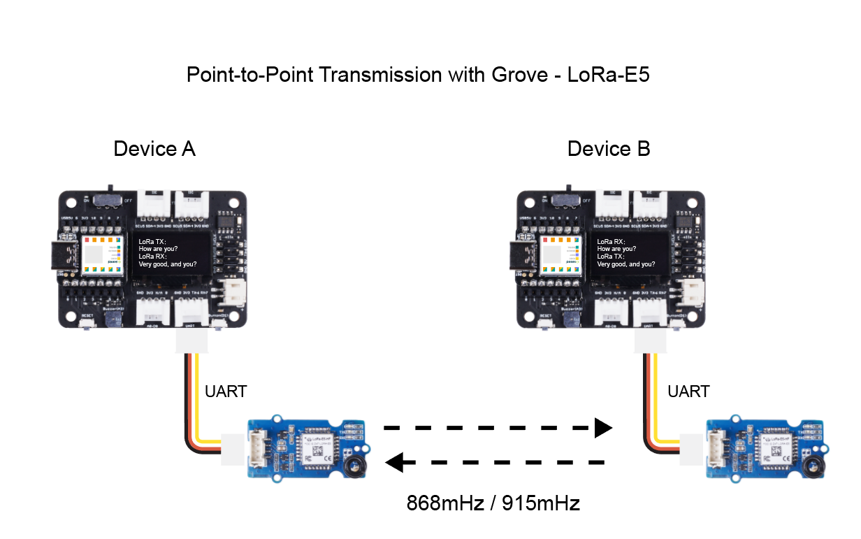 point to point transmission with grove lora e5