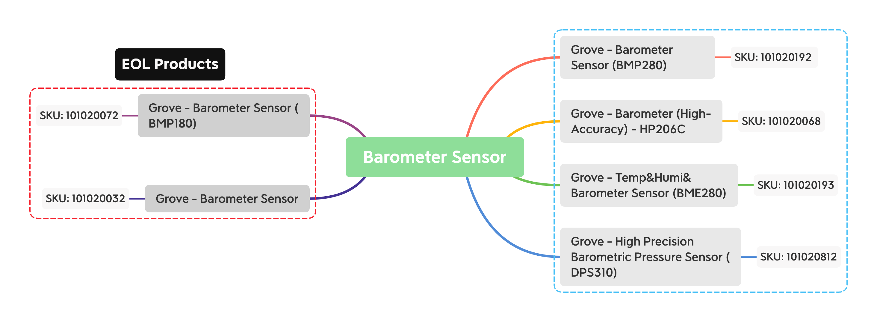 Seeed Barometer Selection Guide