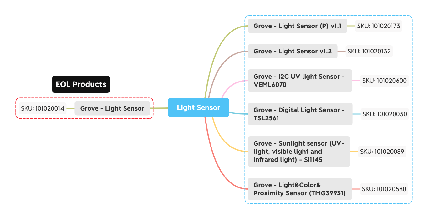 Seeed Light Sensor Selection Guide
