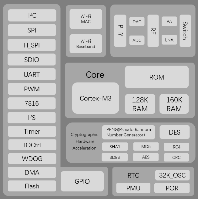 block diagram of W600 Module